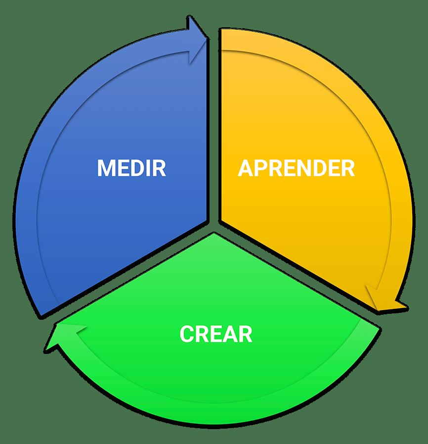 Medir, Aprender, Crear